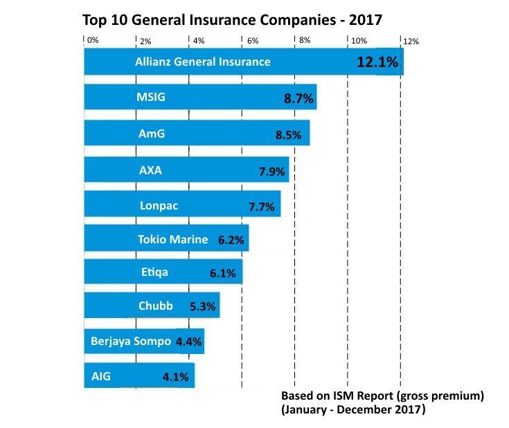 Allianz General Remains The No 1 Choice In Malaysia Renew Car Insurance Online Malaysia